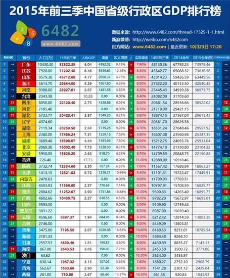 各省gdp城市前三名_2016年前三季度浙江省各市GDP排名一览表