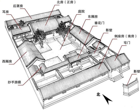 四合院结构图